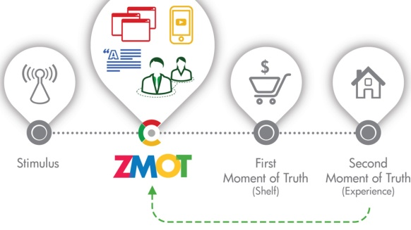 zmot-the-new-mental-model-of-marketing